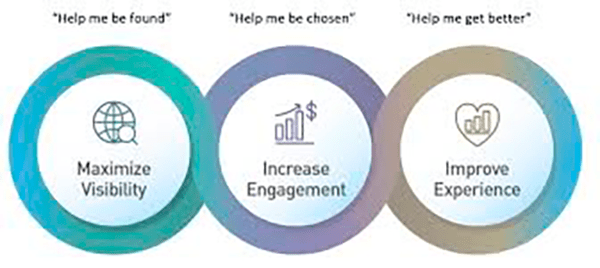 Three circles noting maximize visibility, increase engagement and improve experience.
