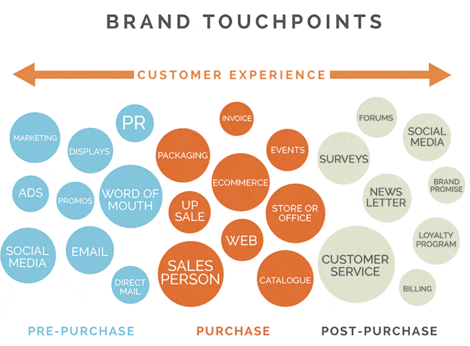 Example of brand touch points