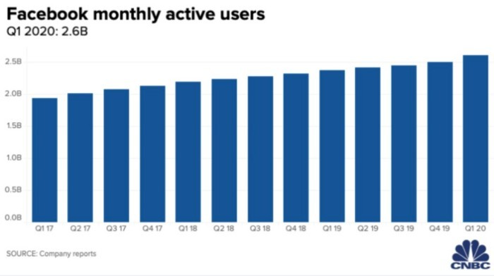 Facebook monthly active users chart.