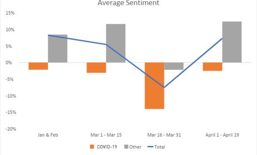 Average sentiment chart
