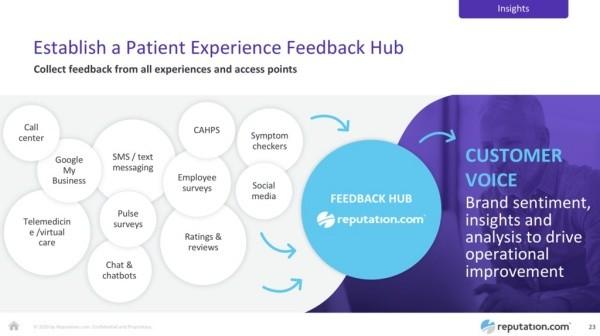 Patient feedback hub.