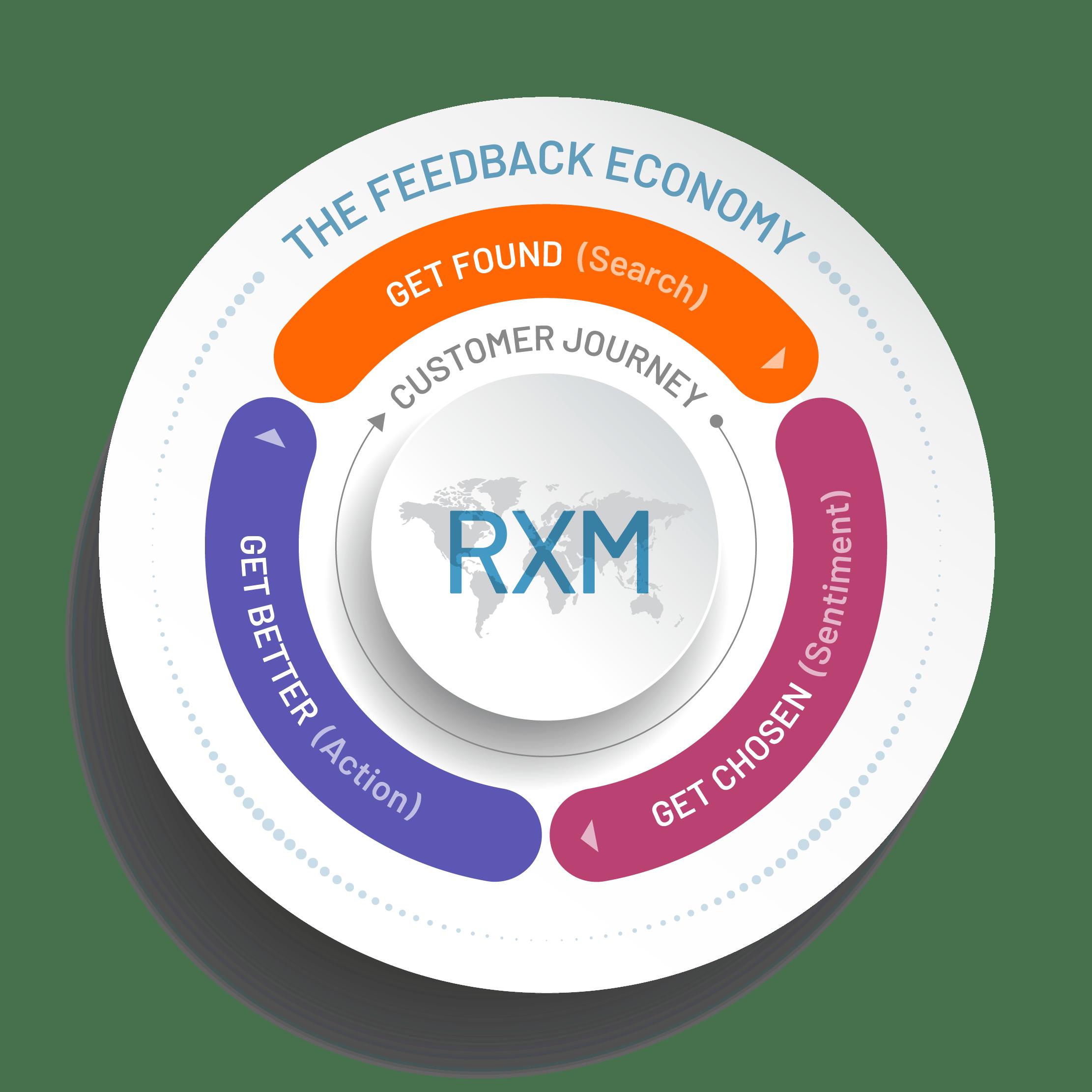 RXM Wheel