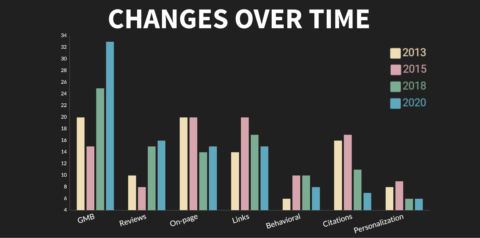 Ranking Changes Over Time