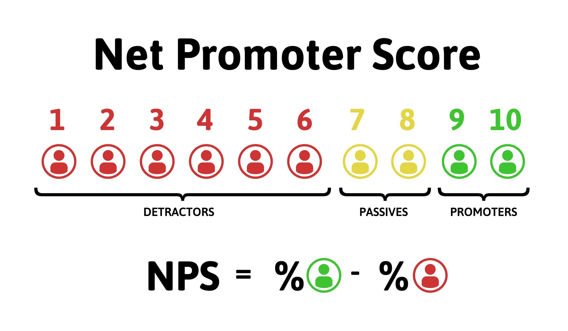 Net Promoter Score - Common CX Metrics