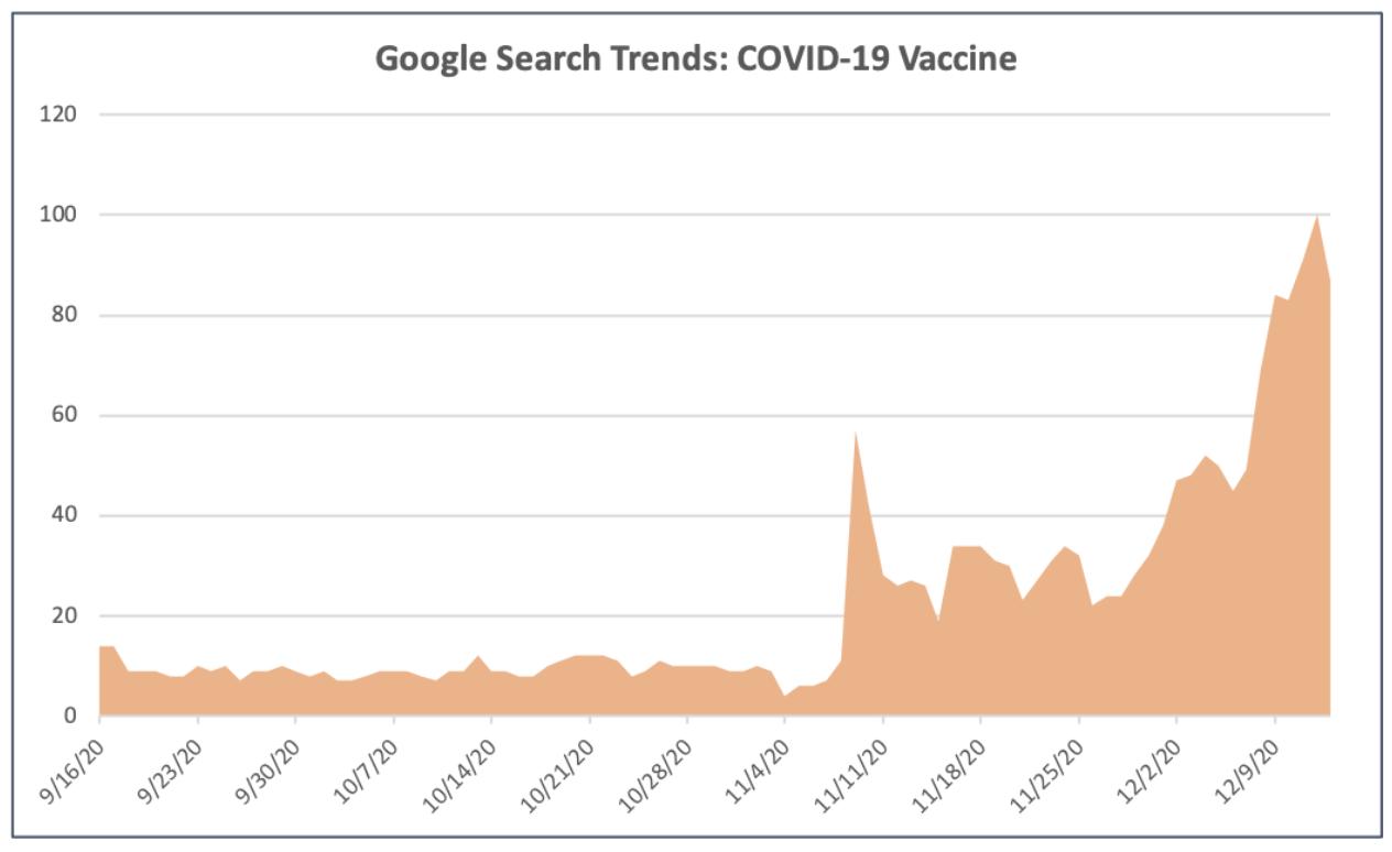 Covid-19 Google searches