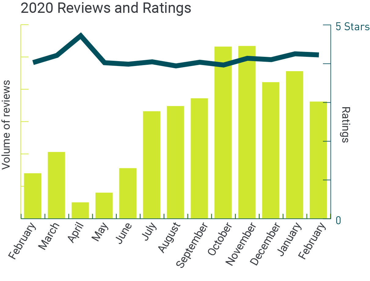 uk healthcare reviews and ratings