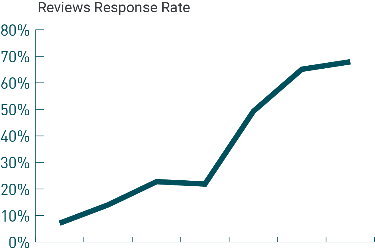 uk healthcare review response rate