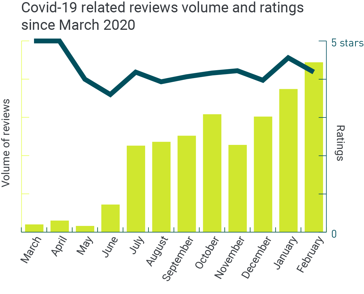 UK healthcare covid related reviews and ratings