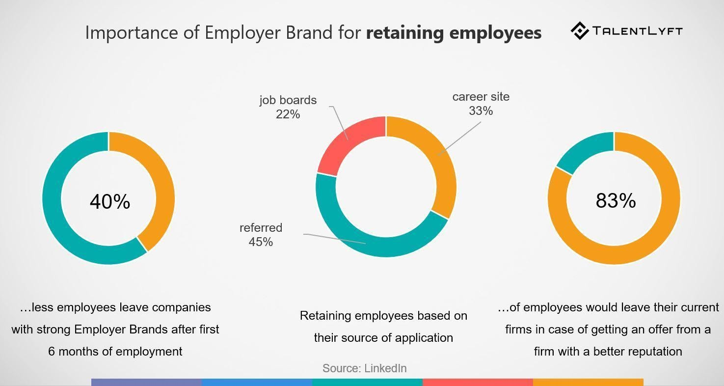 Infographic to show importance of employer brand for employee retension