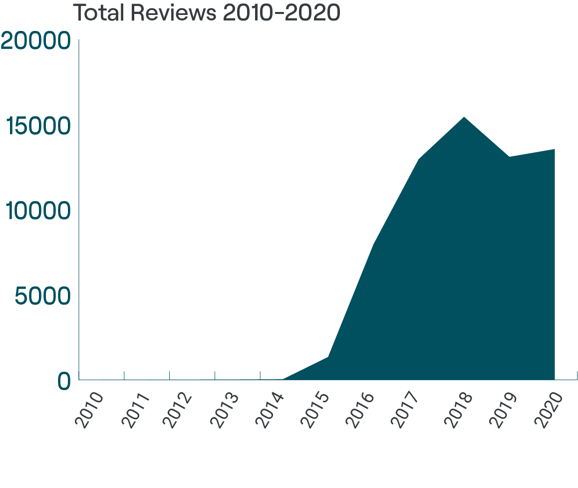 Graph to show total volume of care homes reviews (UK 2010-20)