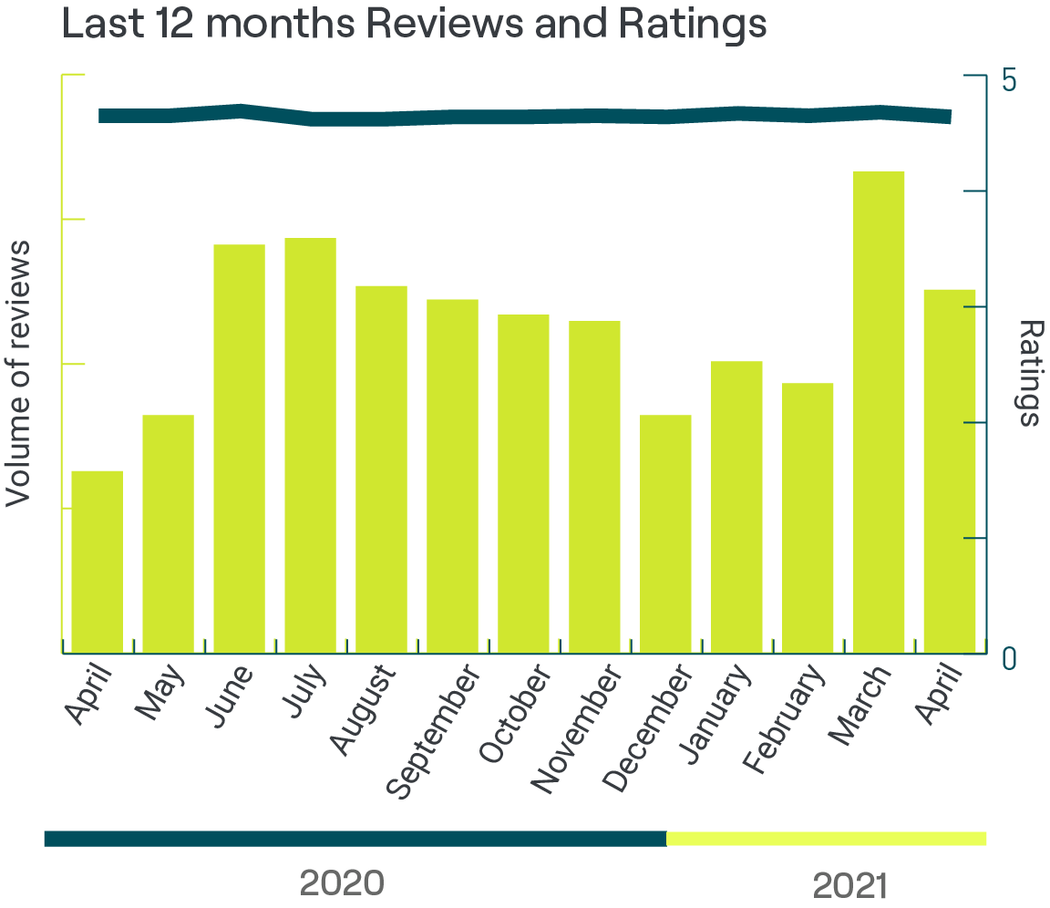 Last 12 months reviews and ratings of UK care homes