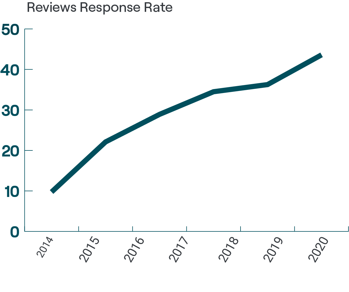 review response rate of UK care homes 2014-2020