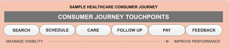 Sample Healthcare Customer Journey Map