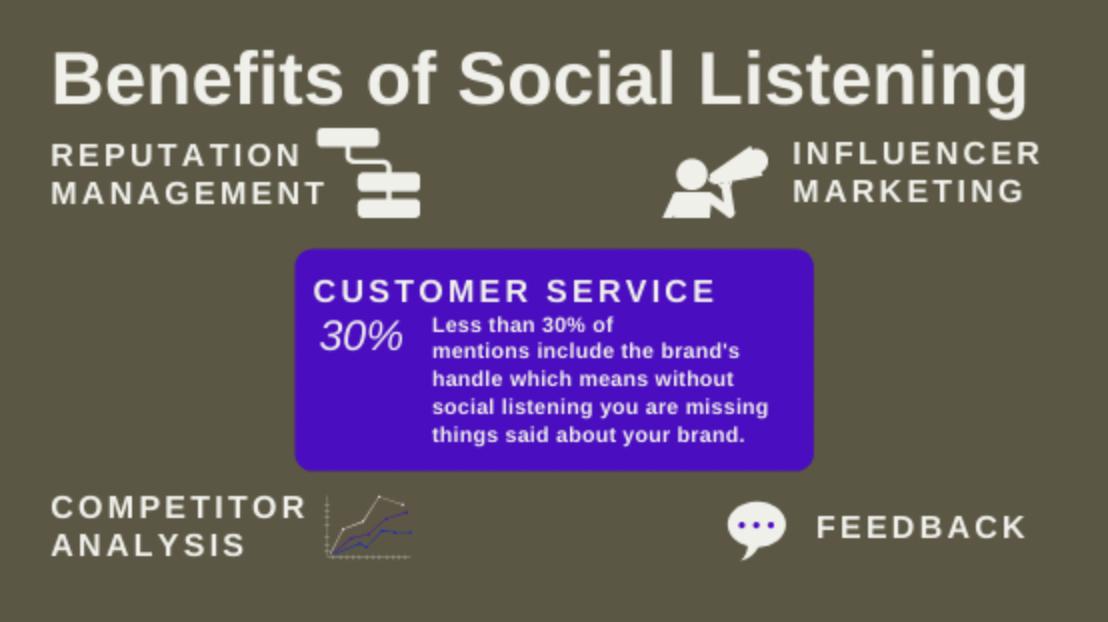 benefits of social listening