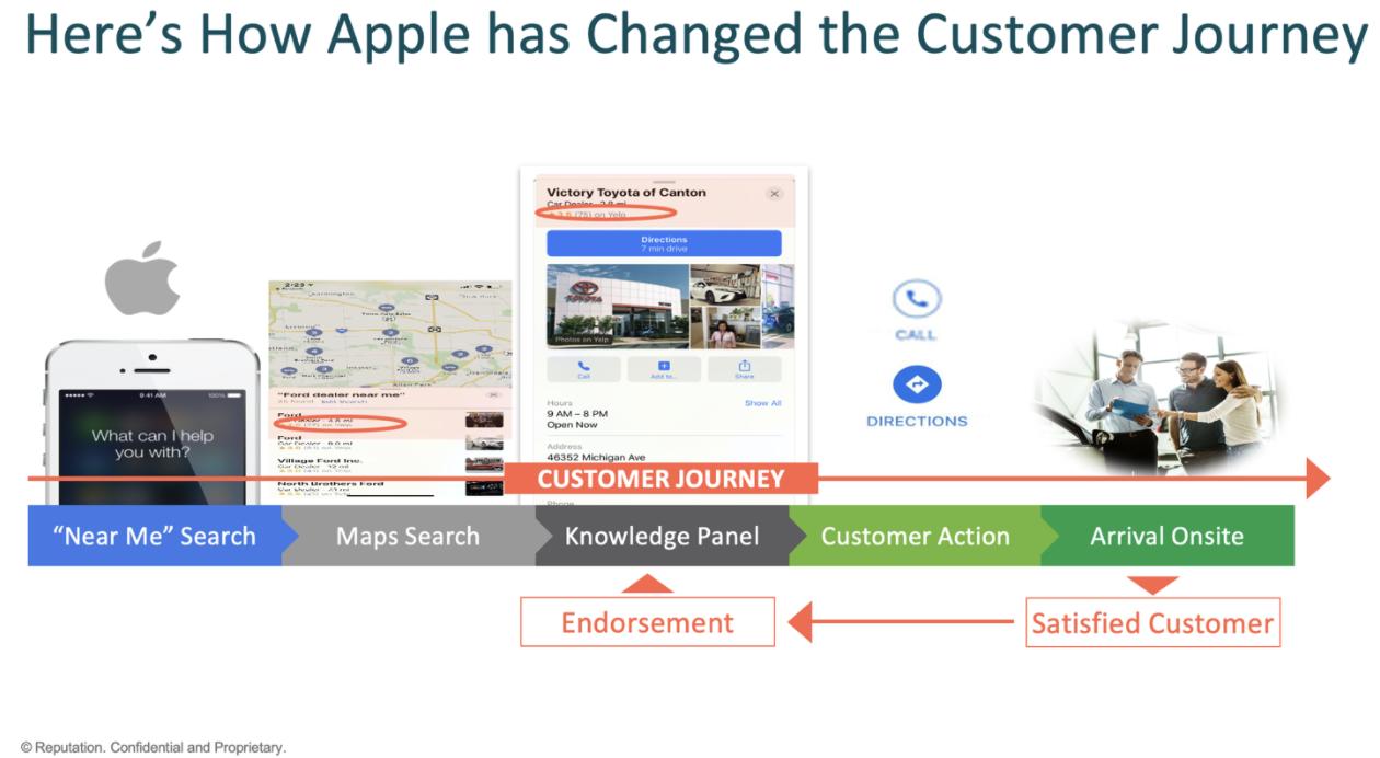 Apple Customer Journey